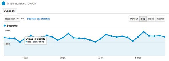 Bezoekersaantallen Google Analytics