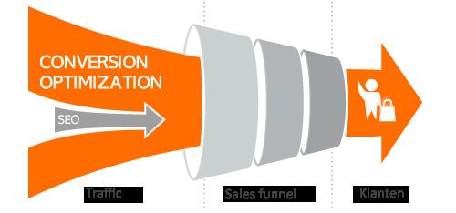 conversie-optimalisatie-proces